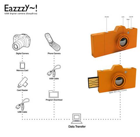 EazzzY, la mini camara USB