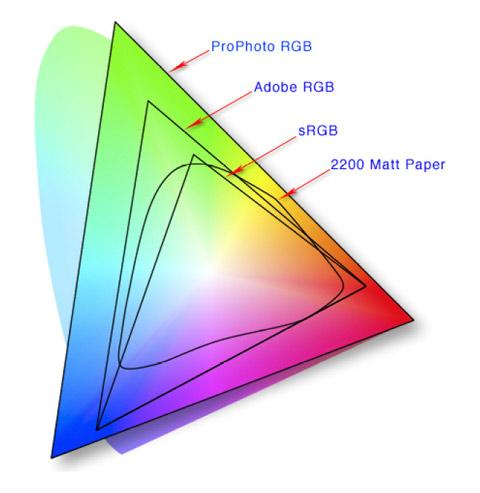 Espacio de color y firefox 3
